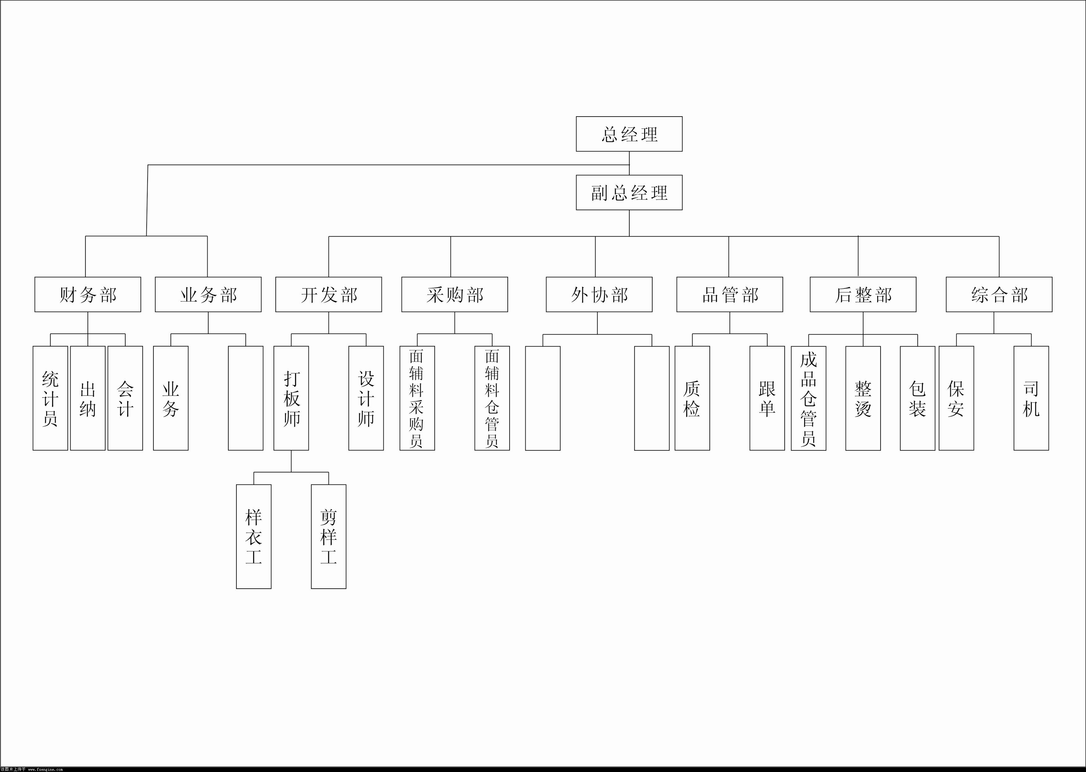 服装公司组织结构图