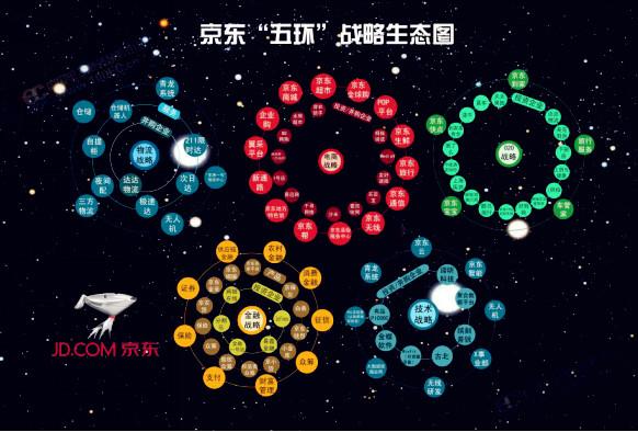 一张图读懂京东生态战略布局 马云也惊呆了