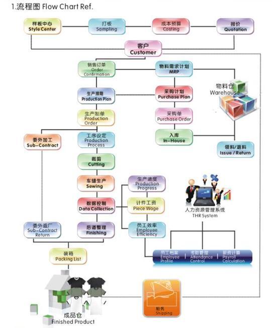 erp系统设计方案