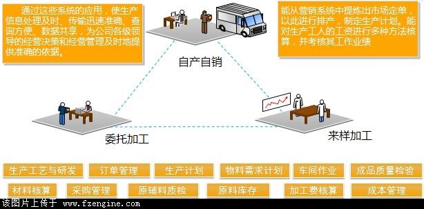 pm生产管理系统生产解决方案-中国服装工业网旗下