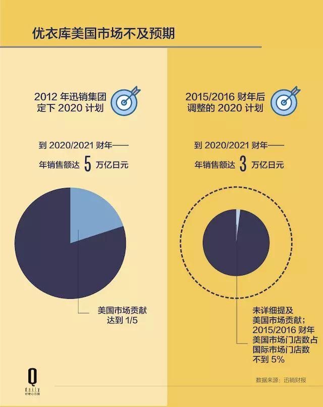 优衣库为什么把销售目标从500亿美元下调至300亿?1.jpg