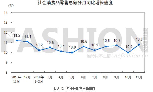 中国11月消费市场反弹 唯服装仍最低迷不振0.png