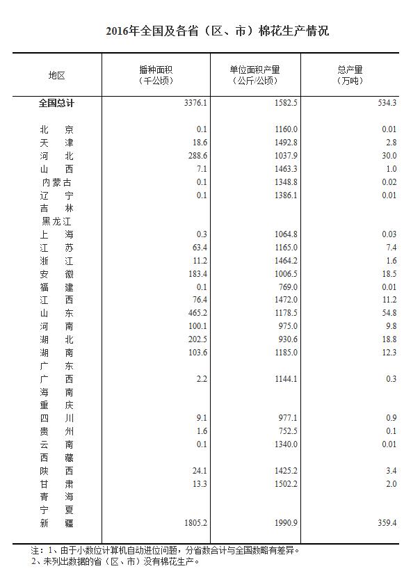 2016年全国棉花总产量534.3万吨 较去年降4.6%0.png