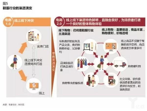 新零售时代,传统电商企业何以致胜?4.jpg