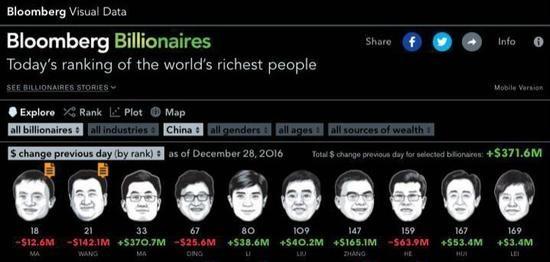 2016年王健林财富缩水58亿美元 马云成中国首富1.jpg