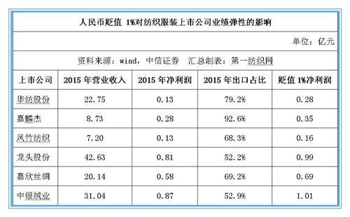 人民币贬值 21家纺服上市公司或受益25.31亿元0.jpg