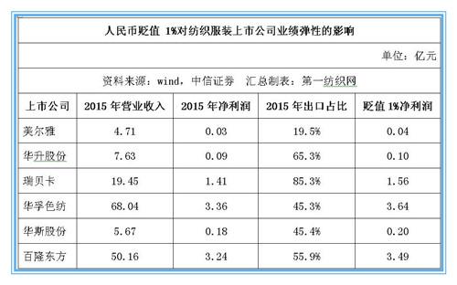 人民币贬值 21家纺服上市公司或受益25.31亿元1.jpg