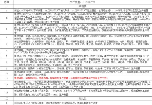 化工大省江苏大动作 事关染料助剂厂去留!2.png