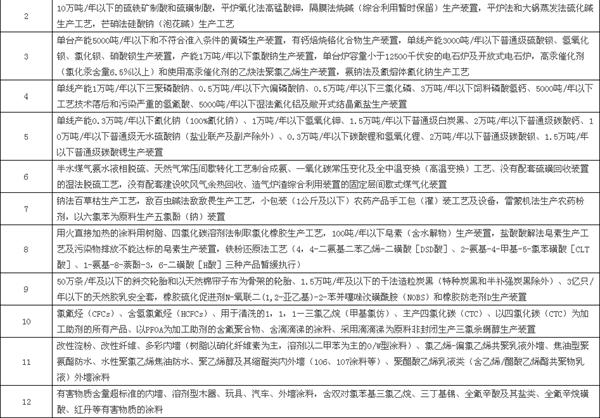 化工大省江苏大动作 事关染料助剂厂去留!3.png
