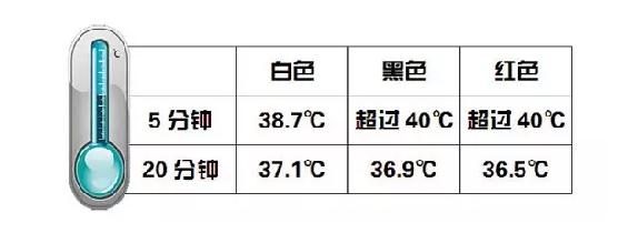 阳光普照 夏天穿什么样式衣服最防晒?0.jpg