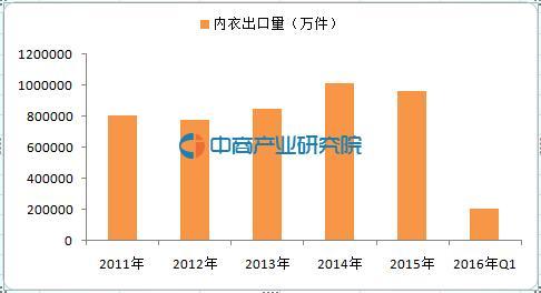 2016-2021年中国内衣行业调查及市场前景分析报告(图1)