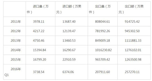 2016-2021年中国内衣行业调查及市场前景分析报告(图2)