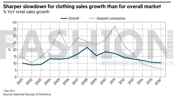 中国最受欢迎休闲装品牌 优衣库第一 海澜之家第三1.png