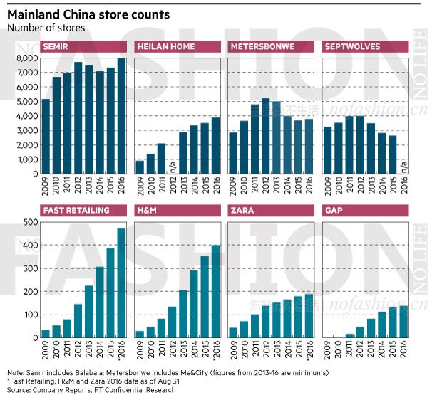 中国最受欢迎休闲装品牌 优衣库第一 海澜之家第三3.png