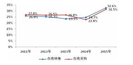 """从""""十二五""""看""""十三五""""中国电商发展的量化0.jpg"""