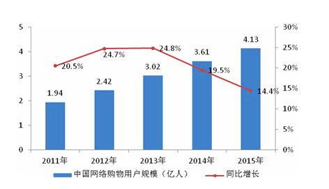 """从""""十二五""""看""""十三五""""中国电商发展的量化1.jpg"""