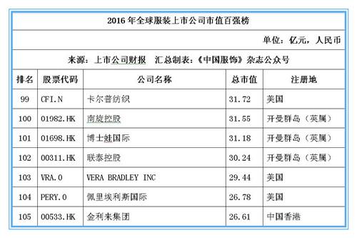 2016年全球服装上市公司市值百强榜:耐克位居桂冠,申洲安踏稳居前十15.jpg