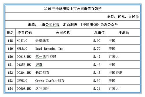 2016年全球服装上市公司市值百强榜:耐克位居桂冠,申洲安踏稳居前十22.jpg