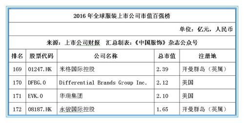 2016年全球服装上市公司市值百强榜:耐克位居桂冠,申洲安踏稳居前十25.jpg