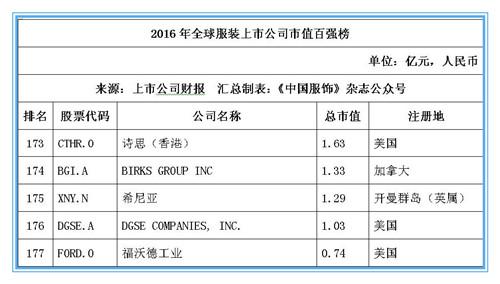2016年全球服装上市公司市值百强榜:耐克位居桂冠,申洲安踏稳居前十26.jpg