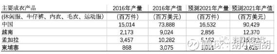 """晶苑国际:服装代工业里的""""银子股""""3.png"""