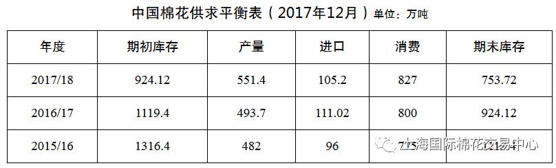 年末纺织行业运行趋弱 棉纺织市场逐步进入淡季0.png