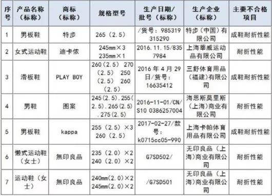 上海质监局对板鞋等质量抽查 Kappa无印良品等鞋上黑榜4.jpg