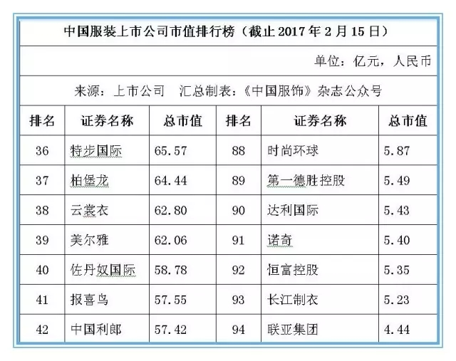 本乡服装业提高竞争力 104家上市公司市值超6800亿元5.jpg