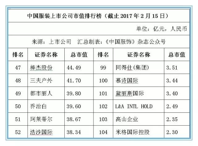 本乡服装业提高竞争力 104家上市公司市值超6800亿元7.jpg