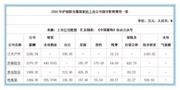 2016年本土服装上市公司排行榜:这家企业排第一!9.jpg