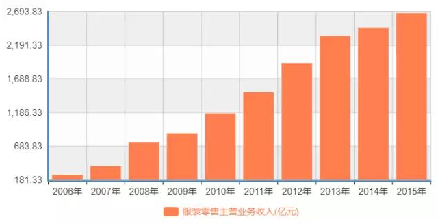 进击的国民品牌 为何说海澜之家最可能成中国优衣库? 0.png