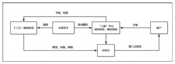 """服装批发B2B平台""""上新""""完成新一轮融资2.jpg"""