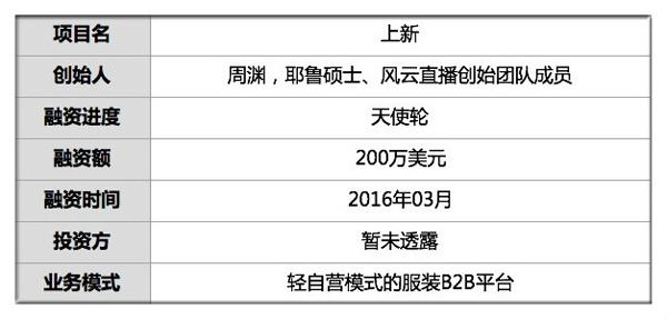 """服装批发B2B平台""""上新""""完成新一轮融资3.jpg"""