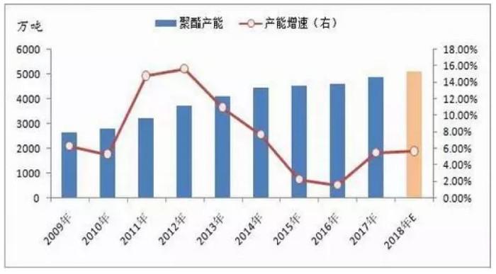 455万吨!2018年中国聚酯产能进入新投产高峰期0.jpg