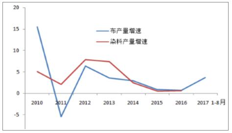 2017年中国印染布产量及纺织服装内外需情况分析1.png
