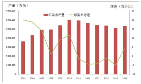 2017年中国印染布产量及纺织服装内外需情况分析4.png