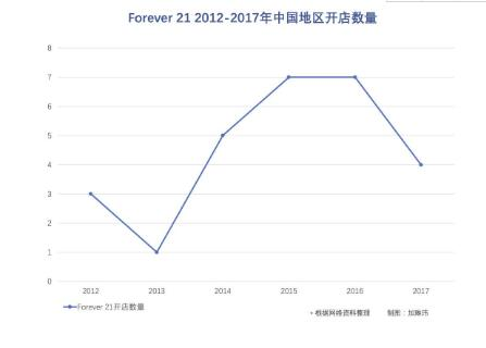 Forever 21在中国处境尴尬 十年关三分之一店铺 1.jpg