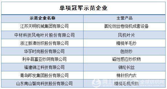 3批国家制造业单项冠军企业和产品名单公布 35家纺企入选0.jpg
