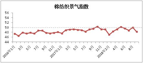 2018年9月中国棉纺织行业景气报告0.png
