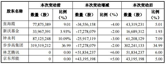 腾讯、京东战略入股步步高 腾讯持股6%京东持股5%1.png