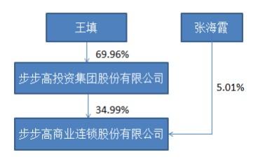 腾讯、京东战略入股步步高 腾讯持股6%京东持股5%2.png