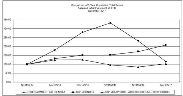 依赖海外、依赖数据、依赖女性:UA已不再是当初的UA了?1.jpg