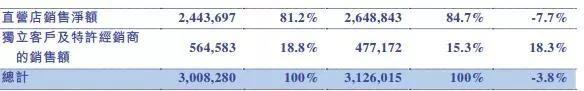 奢侈品行业复苏 Prada大中华区去年录得近8%增长0.jpg