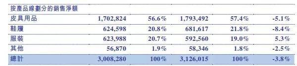 奢侈品行业复苏 Prada大中华区去年录得近8%增长2.jpg