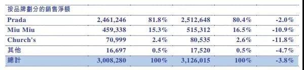 奢侈品行业复苏 Prada大中华区去年录得近8%增长3.jpg