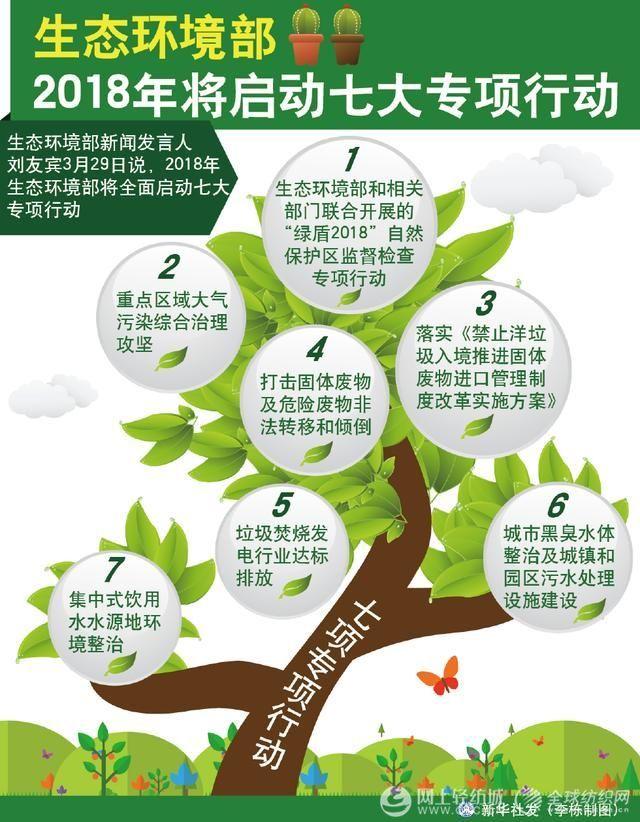 生态环境部:2018年七大专项行动!化工企业准备好了吗?0.jpg