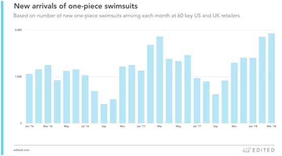 海外泳装市场的需求变化 以及2018潮流趋势1.png