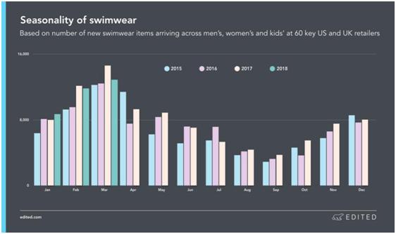 海外泳装市场的需求变化 以及2018潮流趋势2.png