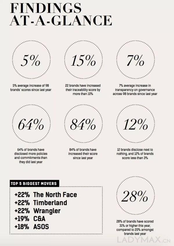 2018时尚透明度指数报告发布:谁做了你的衣服? 1.jpg