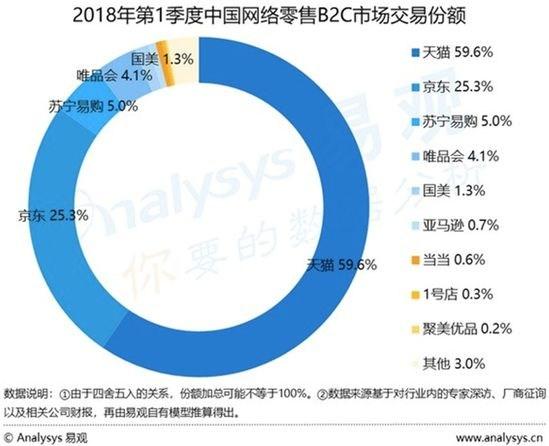 中国网络零售B2C市场报告 天猫一季度体量增速双领跑0.jpg